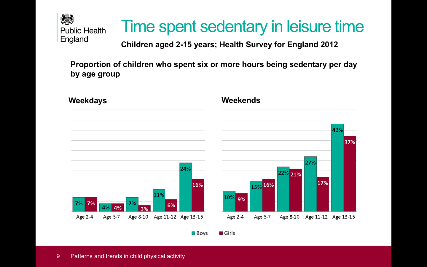 Public Health England Child sedentary figures